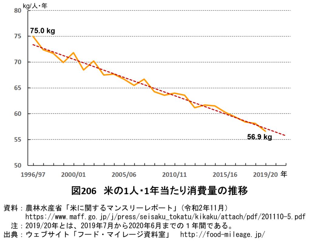 【豆知識】米の1人当たり消費量の推移